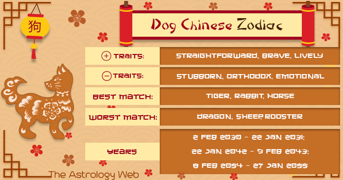 Dog Chinese Zodiac