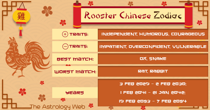 Rooster Chinese Zodiac