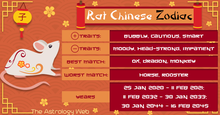 Year of the Rat, Chinese Zodiac Personality, Compatibility