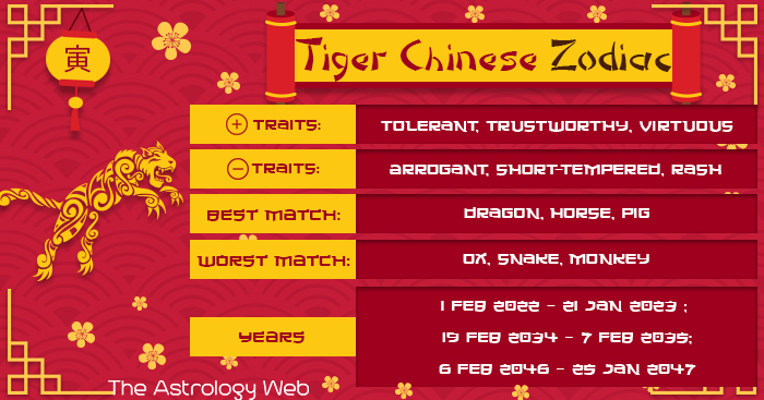 Tiger Chinese Zodiac