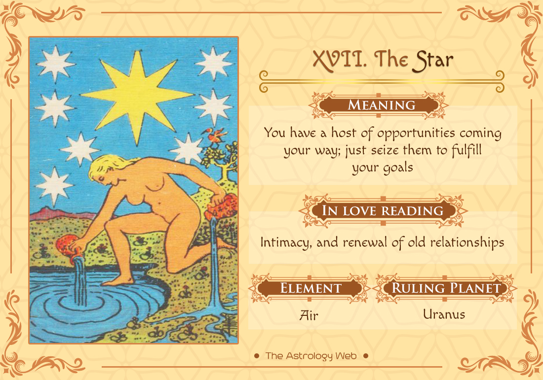 The Star Tarot: Meaning In Upright, Reversed, Love & Other Readings