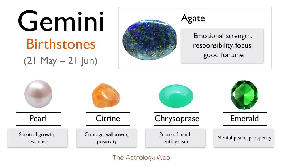 Gemini Birthstones